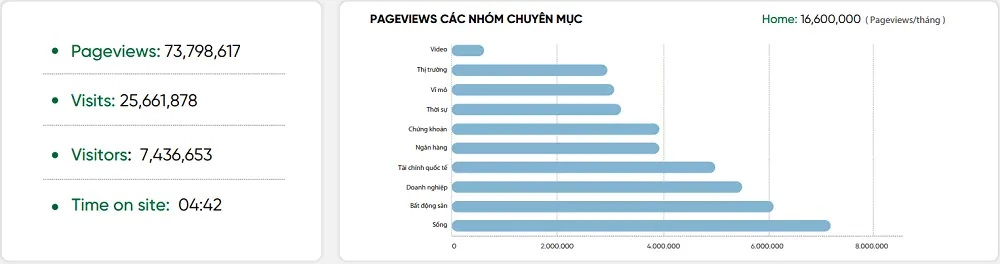 Thống kê lương traffic trên báo Cafef
