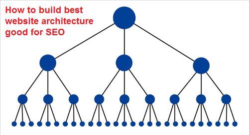 Cấu trúc site hệ thống phân cấp