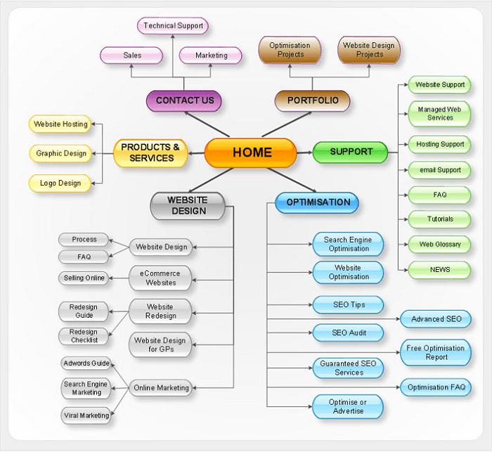 cách tạo site map