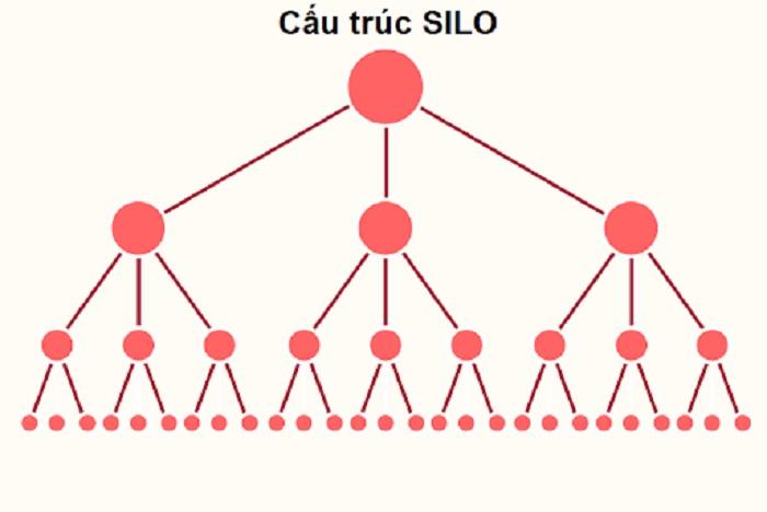 Cấu trúc silo là mô hình liên kết, xây dựng nội bộ cho các bài viết trong trang web một cách bền vững