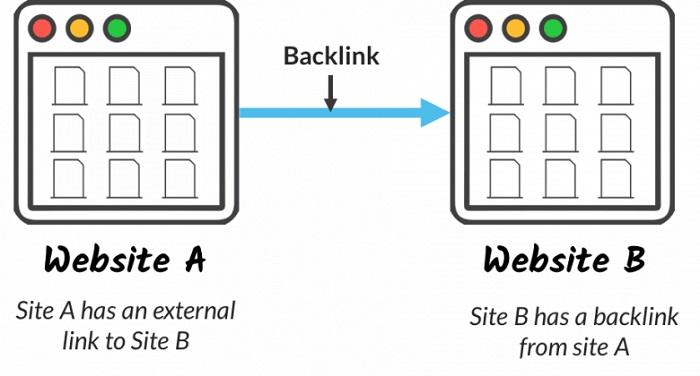Tạo incoming link bằng các liên kết đối ứng
