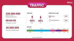 Thông tin Traffic từ báo Vietnamnet.vn 2019