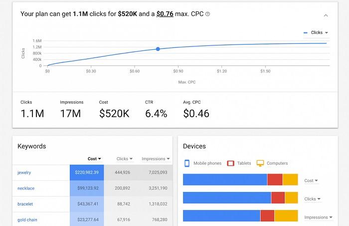 Cách sử dụng hiệu quả Google Keyword Planner mà các SEOer nên biết